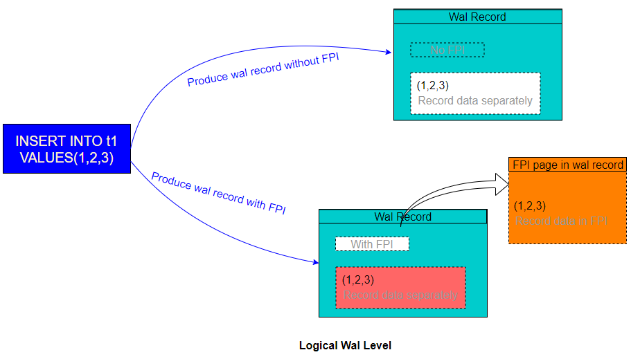 tuple-new-fpi-issue-logical