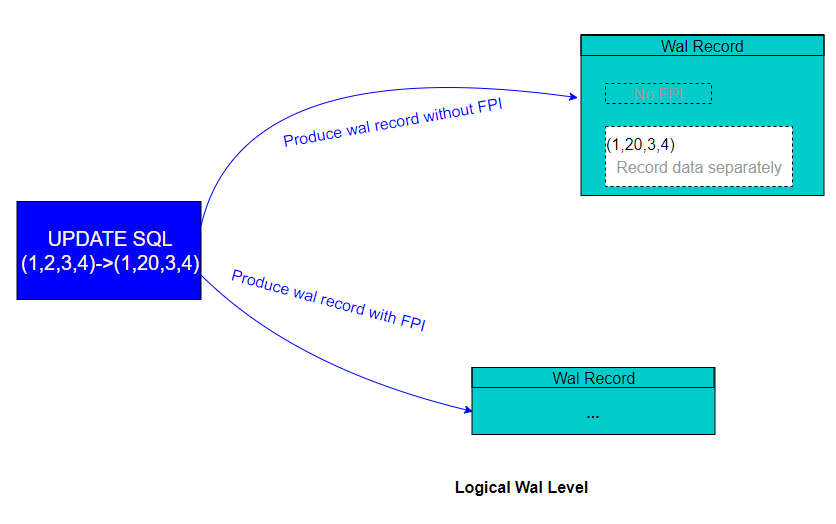 tuple-new-update-issue-logical
