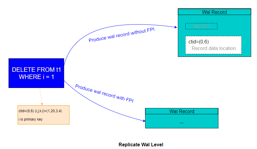 tuple-old-condition-issue-replicate