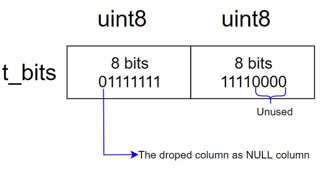 droped_column